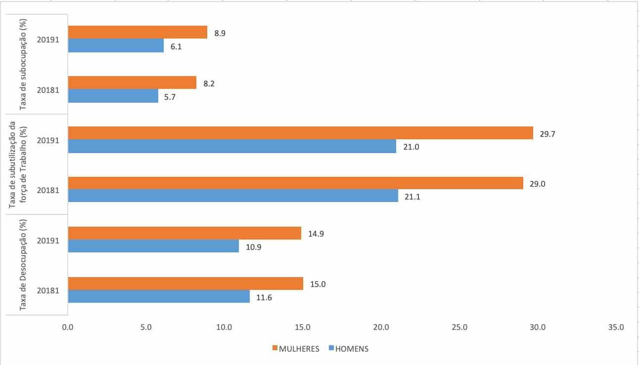 Taxas de subocupação, subutilização da FT e desocupação - 1º trim. 2018 e 1º trim. 2019
