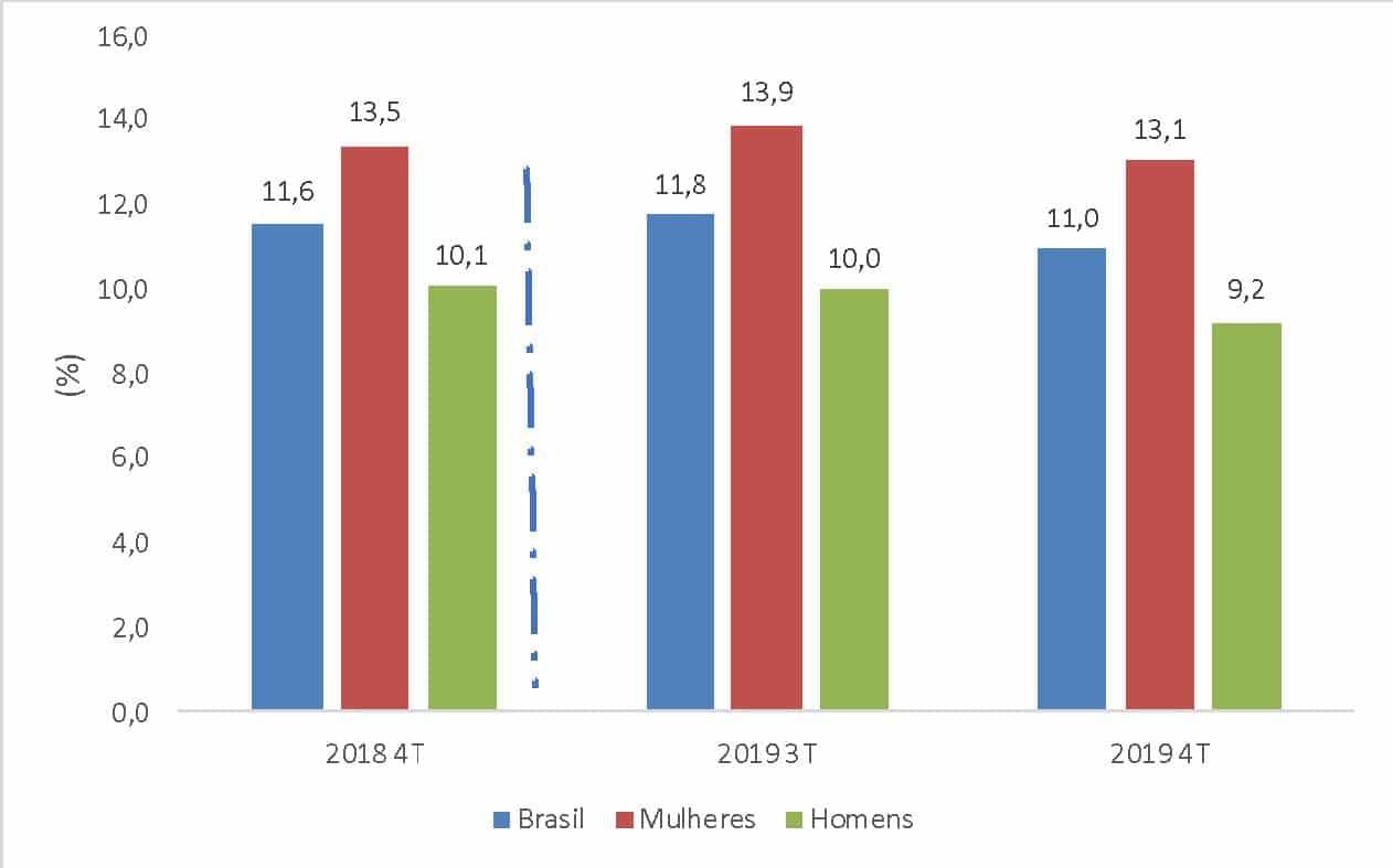 Taxa de Desocupação para o Brasil, Mulheres e Homens - 4º trimestre 2019, 3º trimestre de 2019 e 4º trimestre de 2019
