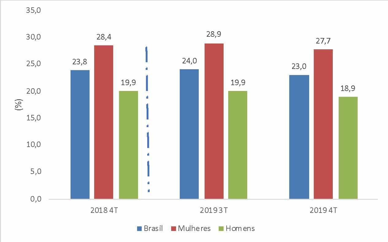Taxa de Subutilização para o Brasil, Mulheres e Homens - 4º trimestre 2018, 3º trimestre de 2019 e 4º trimestre de 2019