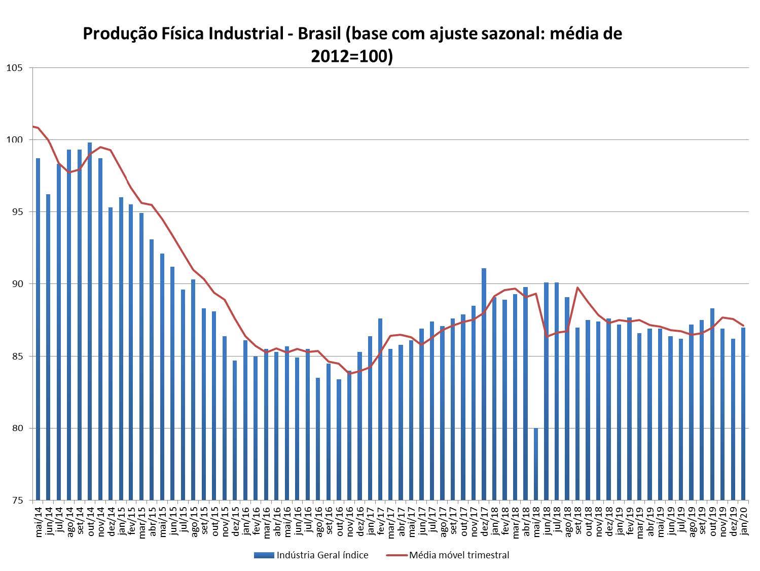Produção física industrial - Brasil - PIM-PF Janeiro de 2020