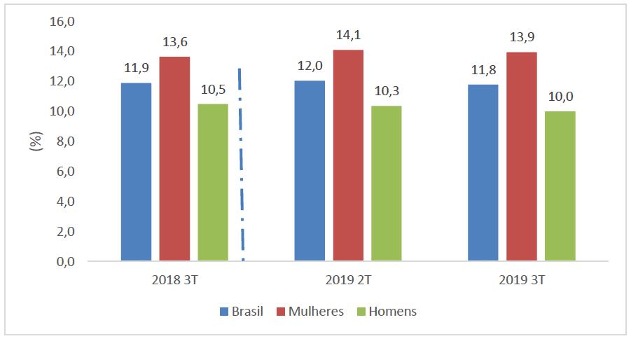 Taxa de Desocupação para o Brasil, Mulheres e Homens - 3º trimestre 2018, 2º trimestre de 2019 e 3º trimestre de 2019