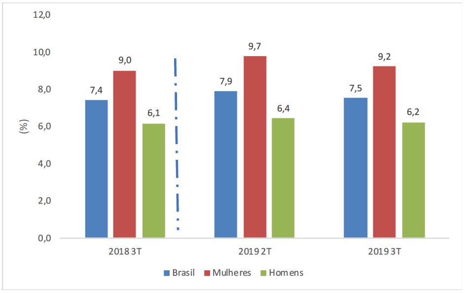Taxa de Subocupação para o Brasil, Mulheres e Homens - 3º trimestre 2018, 2º trimestre de 2019 e 3º trimestre de 2019