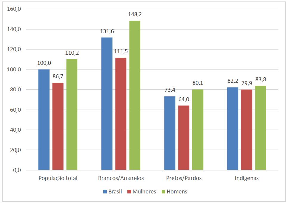 Rendimento médio relativo por gênero e cor ou raça, 3º trimestre de 2019