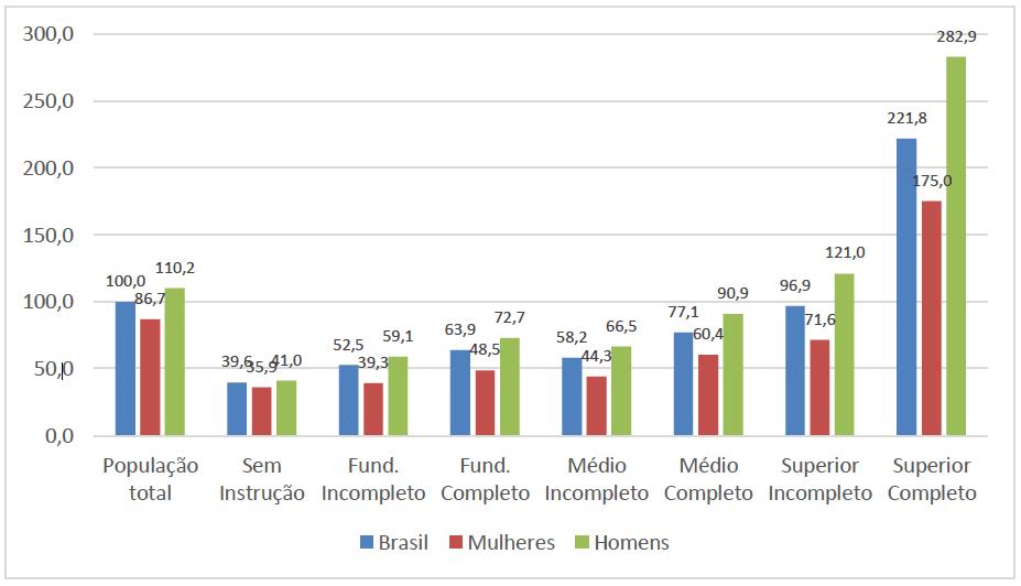 Rendimento médio relativo por gênero e instrução, no 3º trimestre de 2019