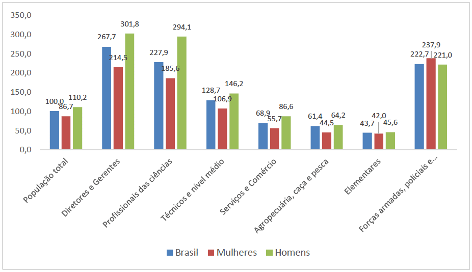 Rendimento médio relativo por gênero e cargo, no 3º trimestre de 2019