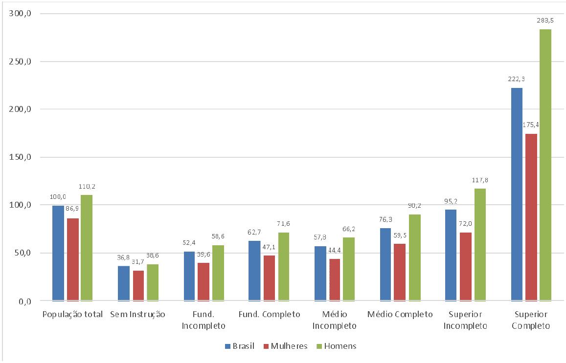 Rendimento médio relativo por gênero e instrução, no 4º trimestre de 2019