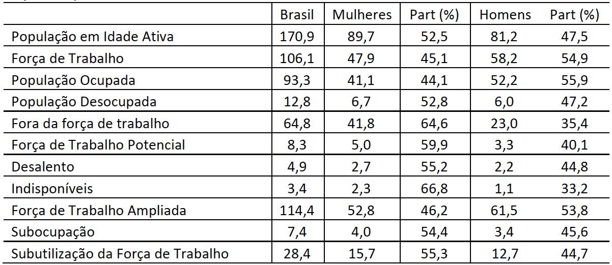 Rendimentos das mulheres - Brasil: Pessoas em idade ativa (14 anos ou mais) - 2º trimestre de 2019 (em milhões de pessoas)