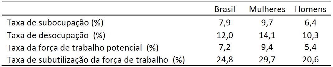 Brasil: Taxa (%) de subocupação, desocupação e subutilização da força de trabalho – 2º trimestre de 2019
