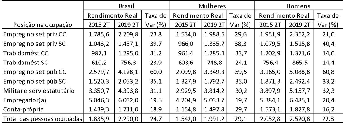 Brasil: Rendimento mensal real habitual de todos os trabalhos para pessoas de 14 anos ou mais de idade (em R$ a preços de 2019) por posição na ocupação do trabalho principal. – 2º trim. de 2015 e 2º trim. de 2019 - Taxa de variação (%)