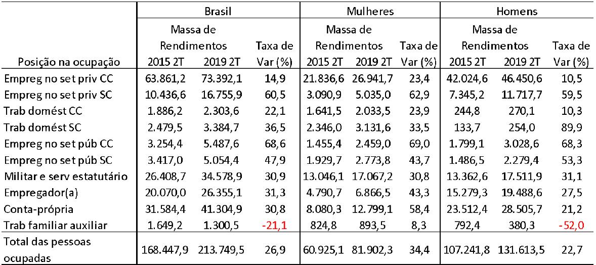 Tabela 7 - Brasil: Massa de rendimentos reais (em milhões de R$ a preços de 2019), por posição na ocupação, por gênero - 2o. Trimestre de 2015 e 2o. Trimestre de 2019