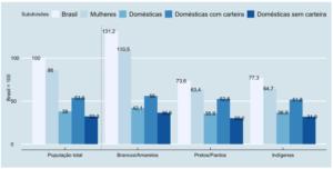 Fonte: microdados PNAD Contínua/IBGE. Elaboração NPEGen.