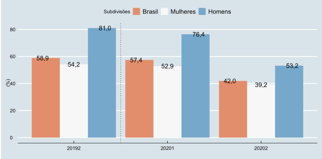 Mulheres no mercado de trabalho - Percentual de pessoas Desalentadas na população Força de Trabalho Potencial para o Brasil, Mulheres e Homens – 2º trimestre de 2019, 1º trimestre de 2020 e 2º trimestre de 2020
