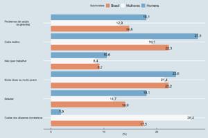 Motivos para não estar na Força de Trabalho no 2º trimestre de 2020 – participação em (%)