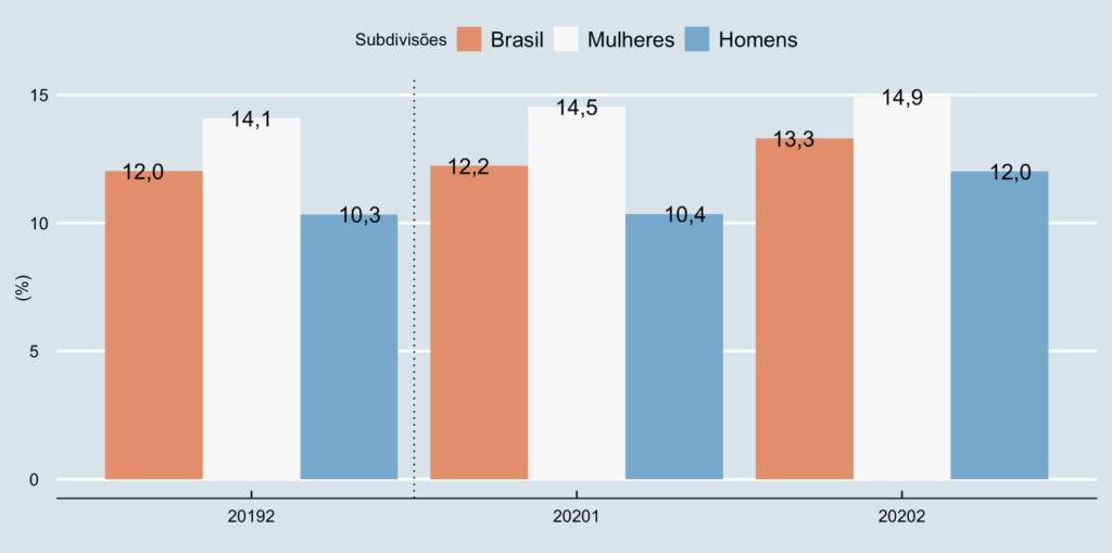 Taxa (%) de Desocupação para o Brasil, Mulheres e Homens – 2º trimestre de 2019, 1º trimestre de 2020 e 2º trimestre de 2020