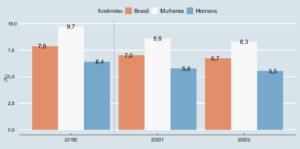Taxa (%) de Subocupação para o Brasil, Mulheres e Homens - 2º trimestre de 2019, 1º trimestre de 2020 e 2º trimestre de 2020