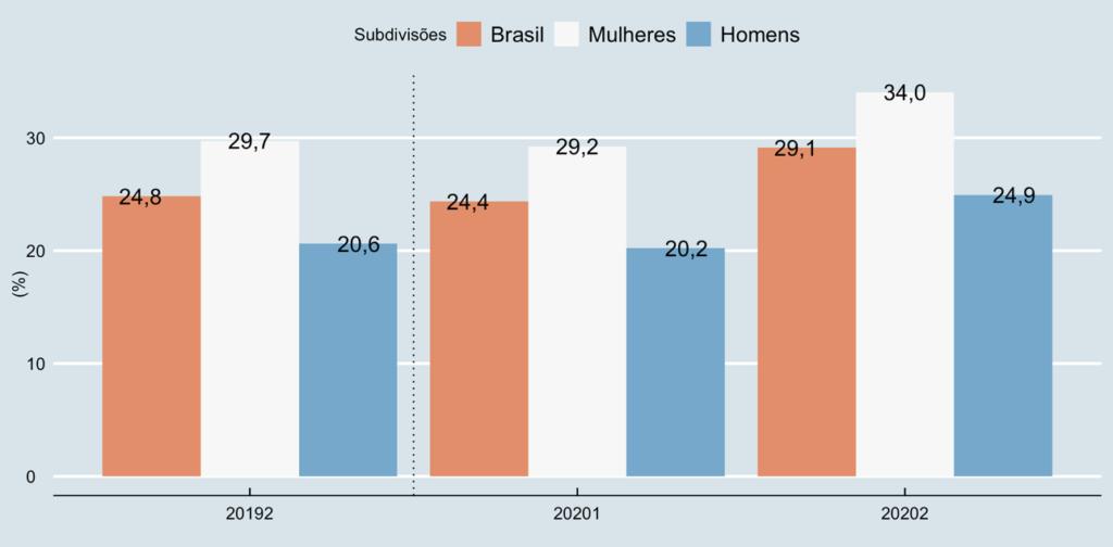 Taxa (%) de Subutilização para o Brasil, Mulheres e Homens – 2º trimestre de 2019, 1º trimestre de 2020 e 2º trimestre de 2020