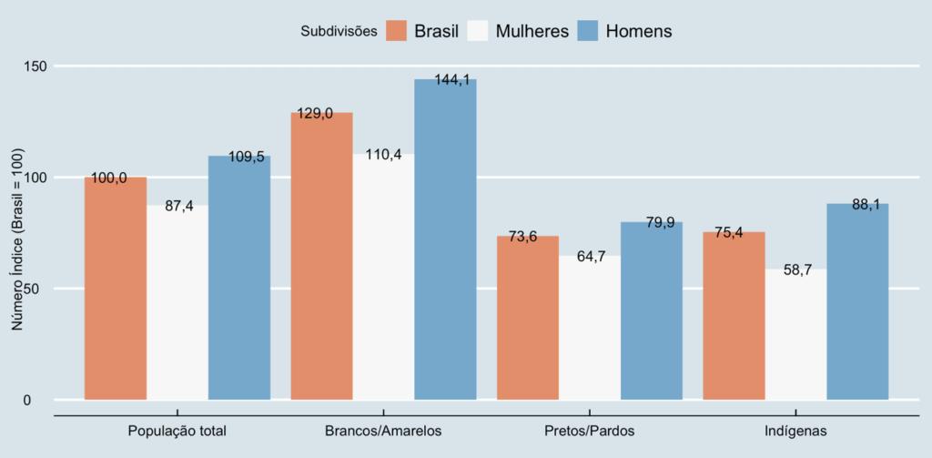 Rendimento médio relativo por sexo e cor ou raça, 2º trimestre de 2020