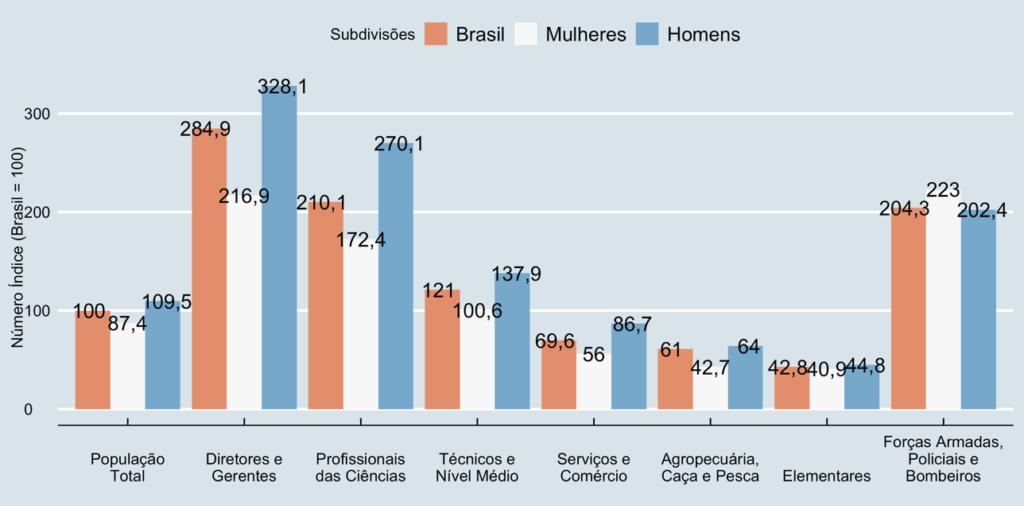 Rendimento médio relativo por gênero e cargo, no 2º trimestre de 2020