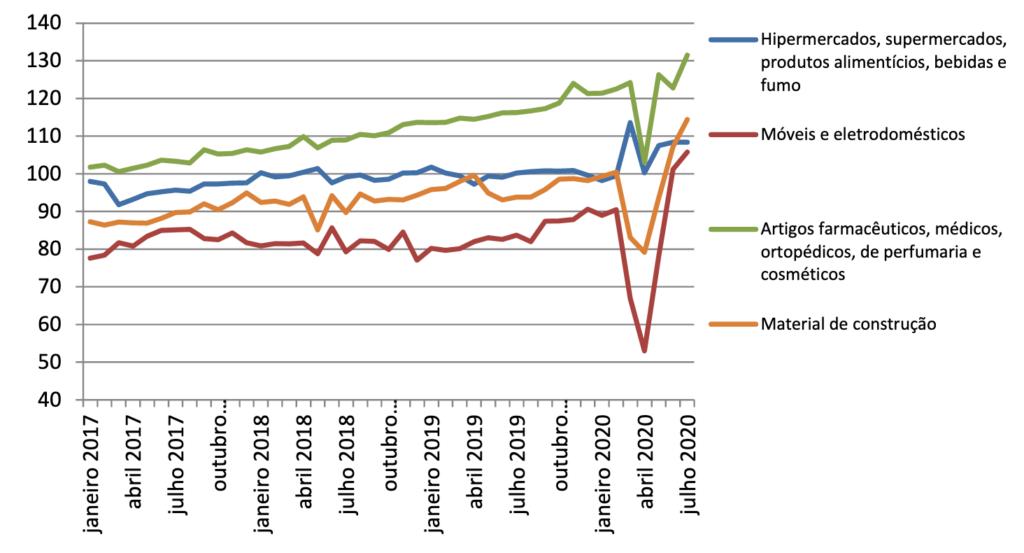 Volume de vendas do varejo ampliado ─ bens ligados à renda (2012=100)