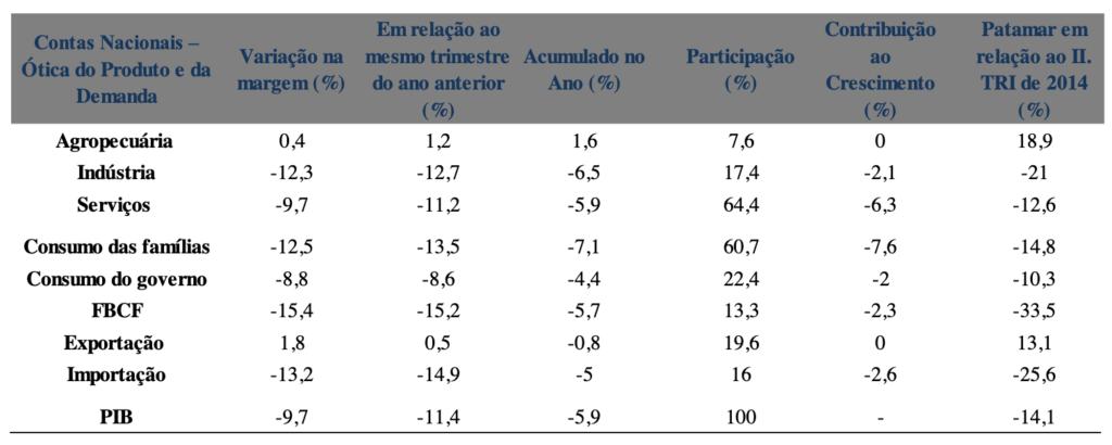 Contas Nacionais Trimestrais (%) (II trimestre de 2020)