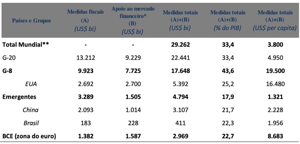 Medidas emergenciais–mundo e regiões/países selecionados –mar-jul de 2020(US$ bilhões)