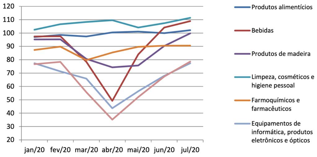 Produção física industrial ─bens ligados àrenda (2012 = 100)