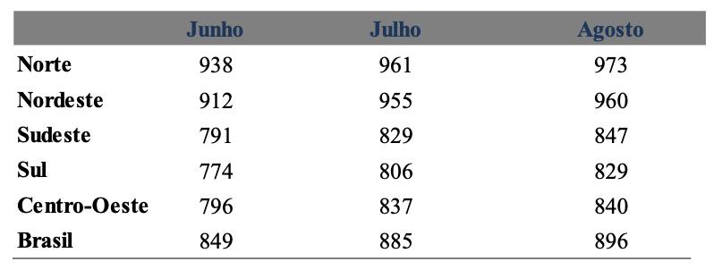 Média do rendimento proveniente do auxílio emergencial recebido pelos domicílios por região (R$)