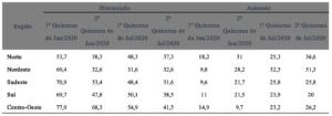 Impacto da pandemia sobre as vendas das empresas por região (%)