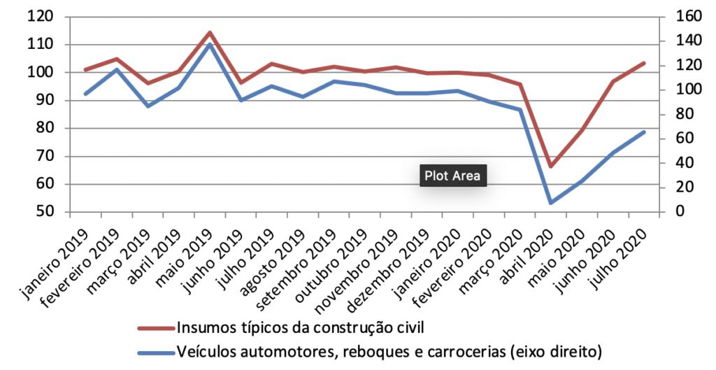 Produção física industrial - setores selecionados (igual mês do ano anterior = 100)