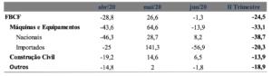 Indicador IPEA de FBCF (variação % em relação a igual período anterior)
