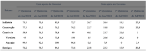 Empresas beneficiadas com linha de crédito emergencial para pagamento da folha salarial (%)
