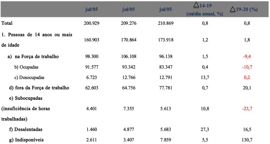População (1000 pessoas) – Brasil – abr-jun de 2014, 2019 e 2020