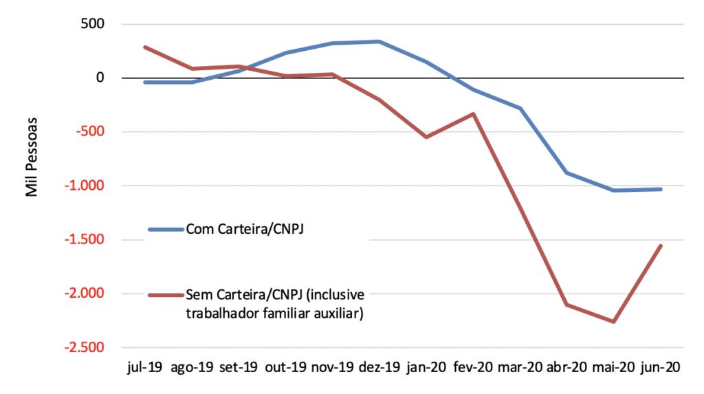 Criação líquida de vagas formais e informais no mercado de trabalho brasileiro entre os trimestres findos em junho de 2019 e de 2020