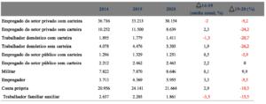 Pessoas ocupadas, por posição na ocupação (1.000 pessoas) – Brasil – abr-jun de 2014, 2019 e 2020