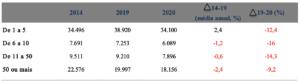 Pessoas ocupadas, por tamanho da empresa de acordo com número de empregados (1.000 pessoas) – Brasil – abr-jun de 2014, 2019 e 2020