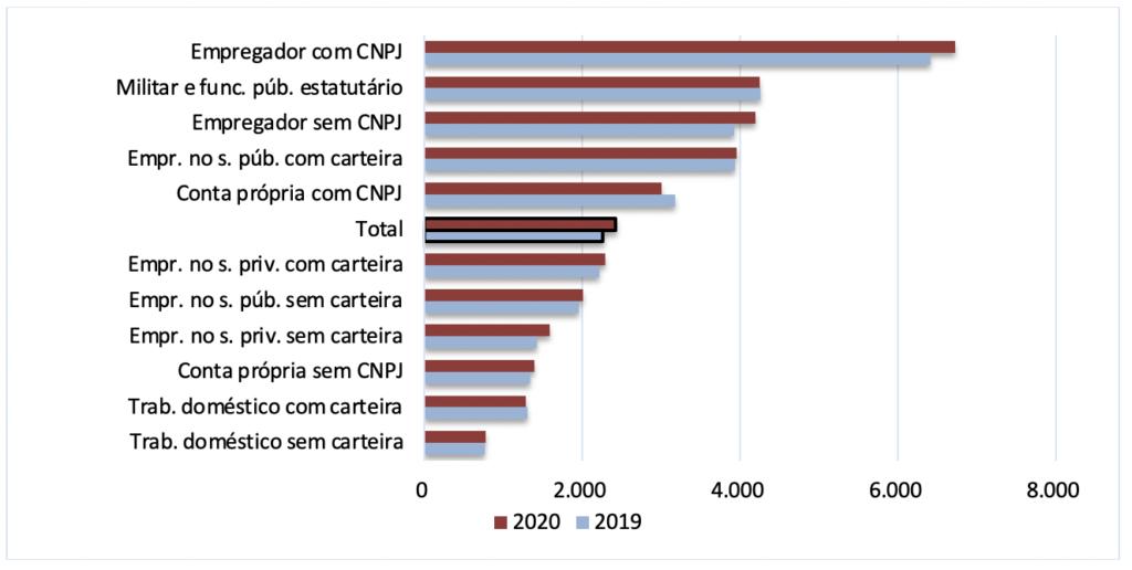 Salário médio real dos ocupados, por posição na ocupação –trimestres findos em junho de 2019 e de 2020
