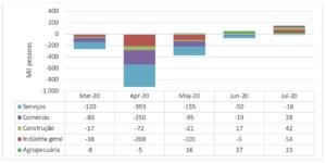 Fluxo de Criação Líquida de Vagas Formais, por atividades econômicas (mar-jul de 2020)