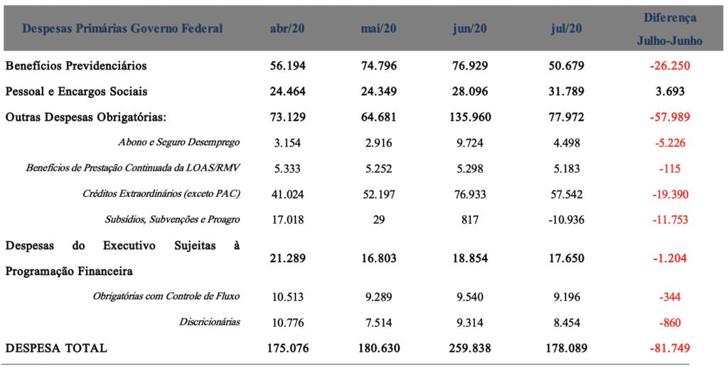 Principais Despesas Primárias do Governo Federal (R$ milhões – valores correntes)