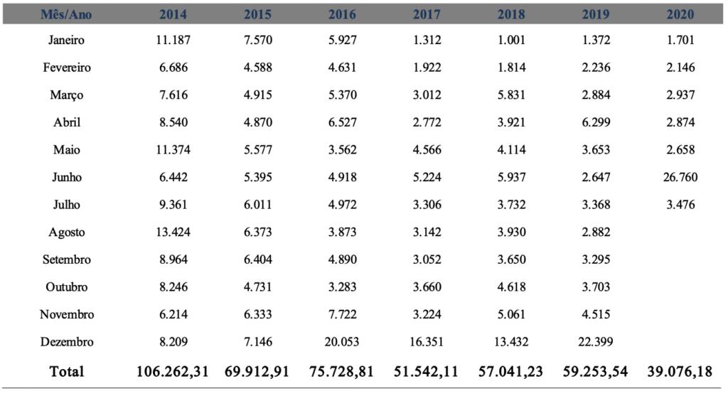 Investimentos públicos mensais do governo federal (R$ milhões constantes de agosto de 2020 – IPCA)