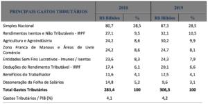 Principais desonerações tributárias (R$ bilhões e %)