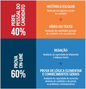 AVALIAÇÃO GLOBAL DO POTENCIAL DO CANDIDATO