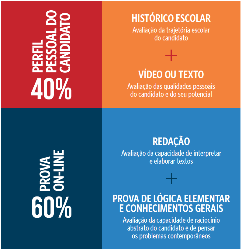AVALIAÇÃO GLOBAL DO POTENCIAL DO CANDIDATO