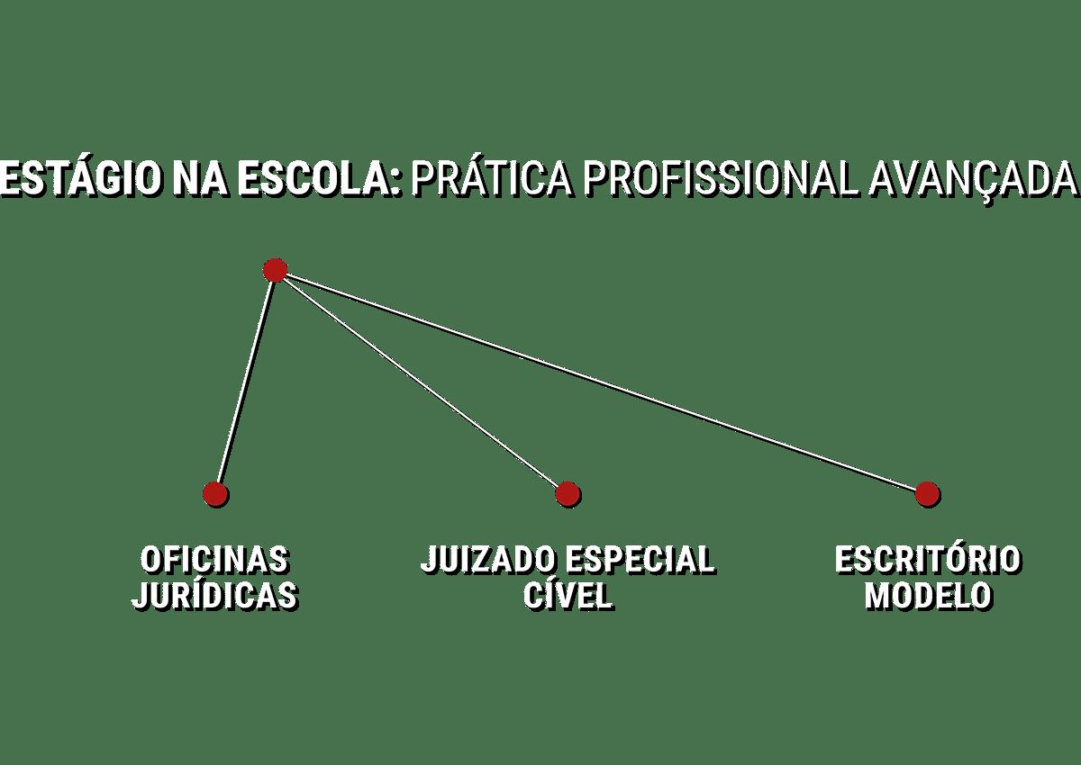 dir_pratica